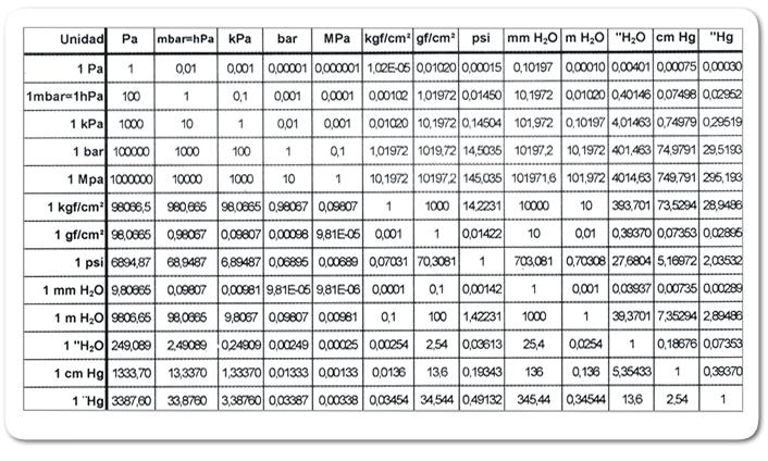Descargar PDF > Tabla para conversión de unidades de presión